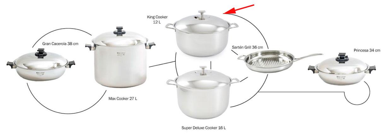 Combinaciones posibles de la Queen Cooker con demás ollas Rena Ware