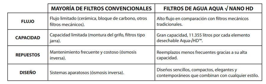 Ventajas del filtro de agua Rena Ware Peru