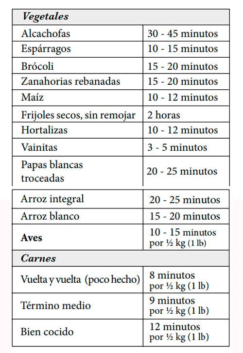 Tabla de tiempos de cocción en cocina de inducción