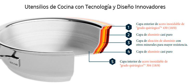 Las ollas Rena Ware poseen tecnología y diseño innovadores
